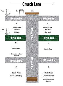 Ipstones Cemetery plan